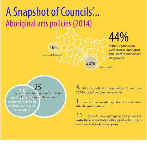A snapshot of Councils' Aboriginal arts policies 2014